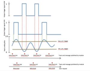 AnalogDataResponseGraph